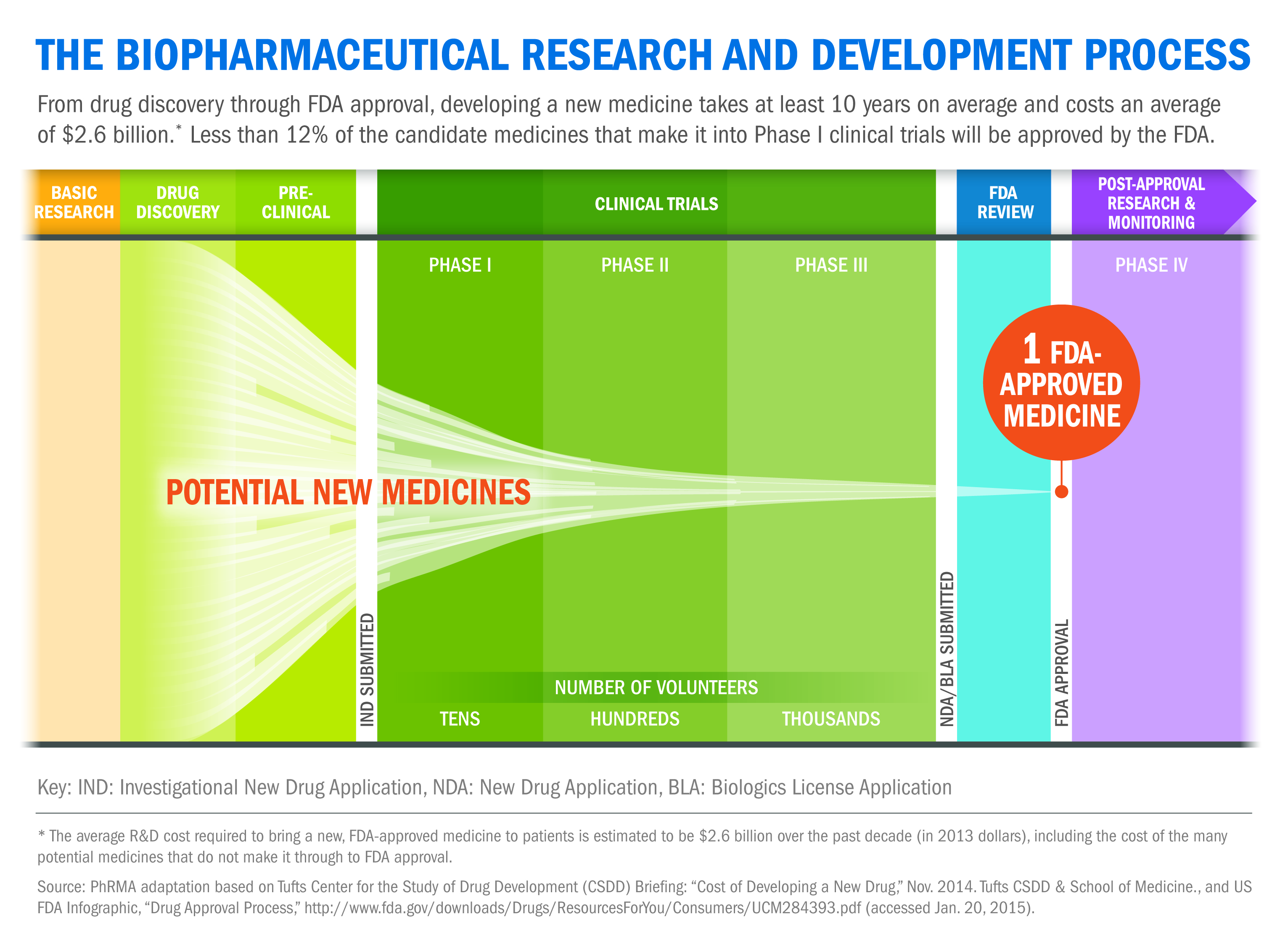 FDA Clinical-Trial-Chart