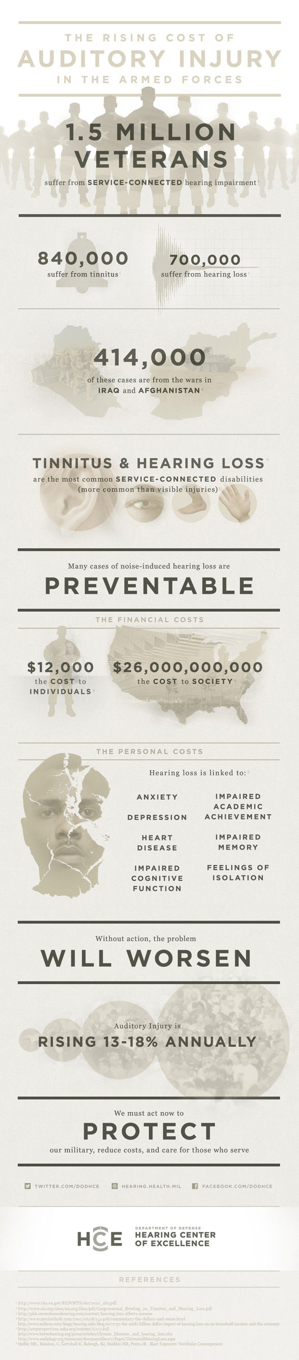 Infographic_RisingCostofAuditoryInjury_FINAL
